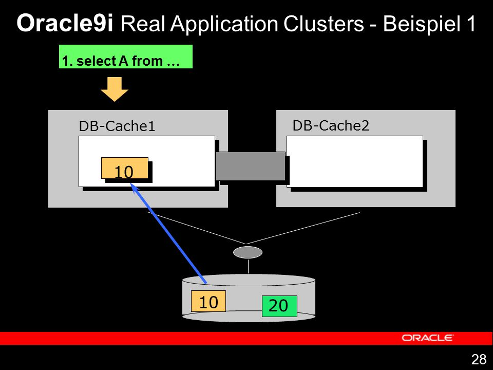28 DB-Cache1 DB-Cache2 1. select A from … 10 20 10 Oracle9i Real Application Clusters - Beispiel 1