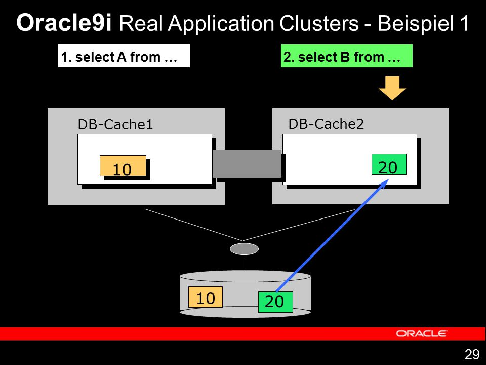 29 DB-Cache1 DB-Cache2 1. select A from … 10 20 10 Oracle9i Real Application Clusters - Beispiel 1 2. select B from … 20