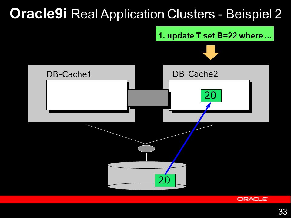 33 DB-Cache1 DB-Cache2 20 Oracle9i Real Application Clusters - Beispiel 2 1. update T set B=22 where... 20