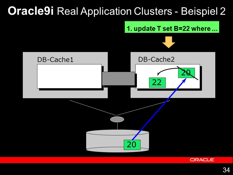 34 DB-Cache1 DB-Cache2 20 Oracle9i Real Application Clusters - Beispiel 2 1. update T set B=22 where... 20 22
