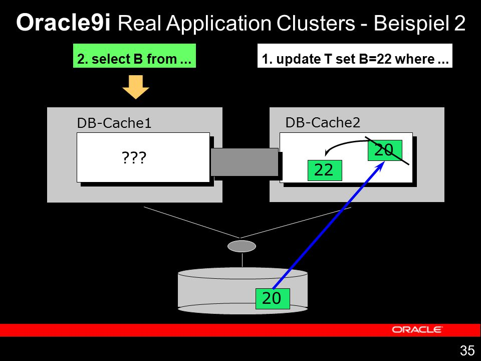 35 DB-Cache1 DB-Cache2 20 Oracle9i Real Application Clusters - Beispiel 2 1. update T set B=22 where... 20 22 2. select B from... ???