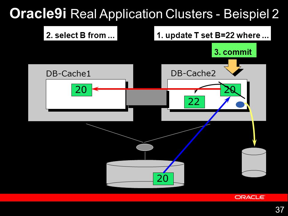 37 DB-Cache1 DB-Cache2 20 Oracle9i Real Application Clusters - Beispiel 2 1. update T set B=22 where... 20 22 2. select B from... 20 3. commit