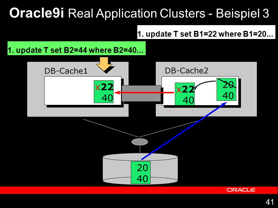 41 DB-Cache1 DB-Cache2 Oracle9i Real Application Clusters - Beispiel 3 1. update T set B1=22 where B1=20... 20 40 20 40 x22 40 1. update T set B2=44 w