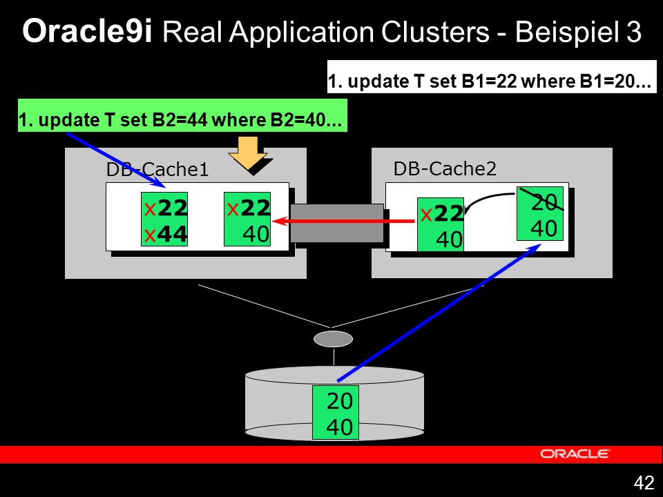 42 DB-Cache1 DB-Cache2 Oracle9i Real Application Clusters - Beispiel 3 1. update T set B1=22 where B1=20... 20 40 20 40 x22 40 1. update T set B2=44 w