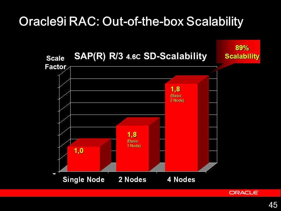 45 1,0 1,8 (Basis: 2 Node) 1,8 (Basis: 2 Node) 89% Scalability 89% Scalability SAP(R) R/3 4.6C SD-Scalability Oracle9i RAC: Out-of-the-box Scalability