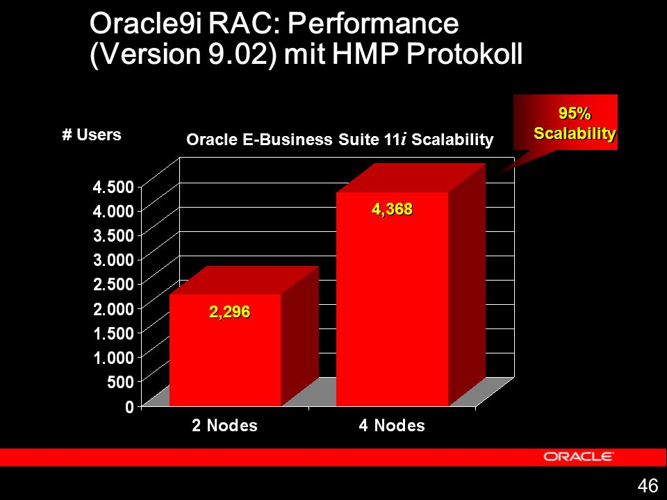 46 2,296 4,368 95% Scalability 95% Scalability # Users Oracle E-Business Suite 11 i Scalability Oracle9i RAC: Performance (Version 9.02) mit HMP Proto