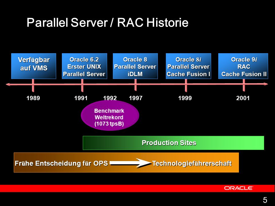 46 2,296 4,368 95% Scalability 95% Scalability # Users Oracle E-Business Suite 11 i Scalability Oracle9i RAC: Performance (Version 9.02) mit HMP Protokoll