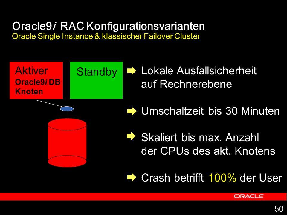 50 Oracle9i RAC Konfigurationsvarianten Oracle Single Instance & klassischer Failover Cluster Lokale Ausfallsicherheit auf Rechnerebene Umschaltzeit b
