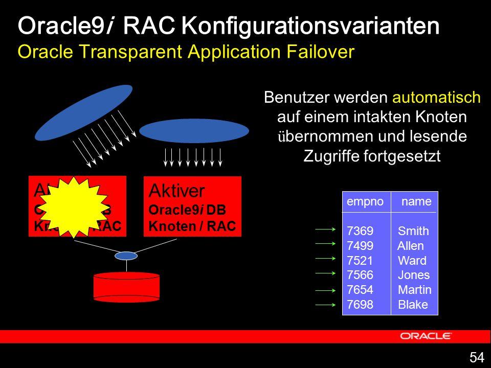 54 Beide Knoten aktiv Zugriff auf eine Datenbank Aktiver Oracle9i DB Knoten / RAC Aktiver Oracle9i DB Knoten / RAC Oracle9i RAC Konfigurationsvariante