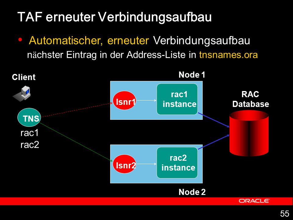 55 Client TNS rac1 instance Node 1 lsnr1 rac1 rac2 instance lsnr2 RAC Database Automatischer, erneuter Verbindungsaufbau n ä chster Eintrag in der Add