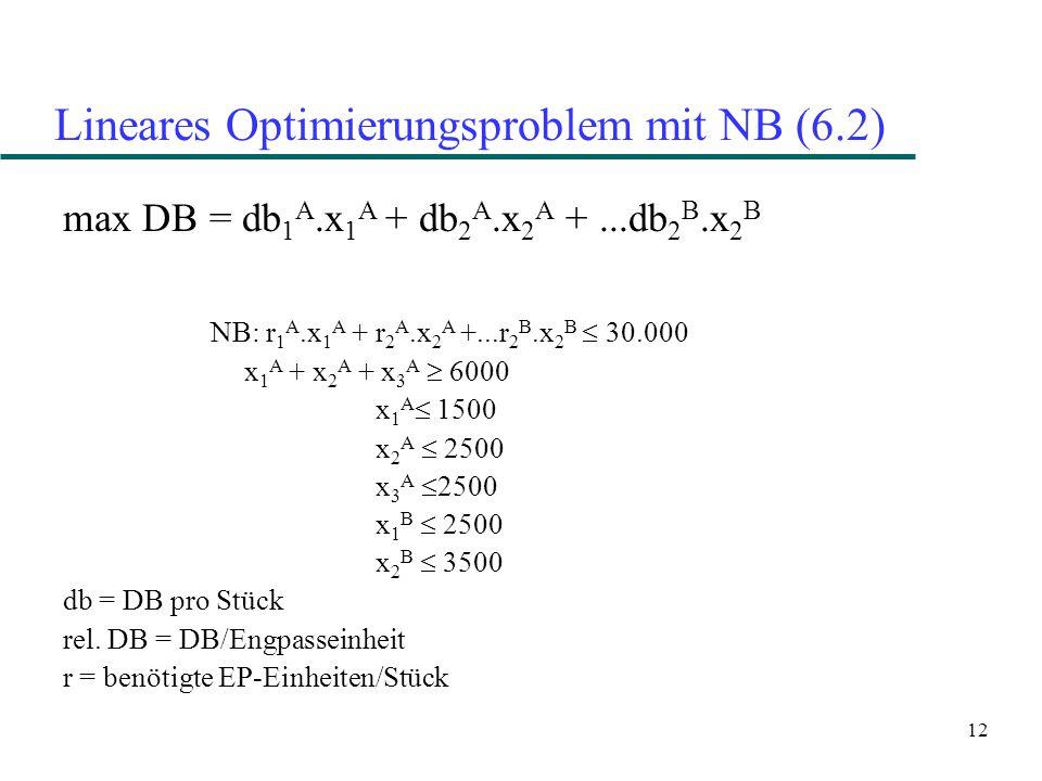 12 Lineares Optimierungsproblem mit NB (6.2) max DB = db 1 A.x 1 A + db 2 A.x 2 A +...db 2 B.x 2 B NB: r 1 A.x 1 A + r 2 A.x 2 A +...r 2 B.x 2 B  30.000 x 1 A + x 2 A + x 3 A  6000 x 1 A  1500 x 2 A  2500 x 3 A  2500 x 1 B  2500 x 2 B  3500 db = DB pro Stück rel.