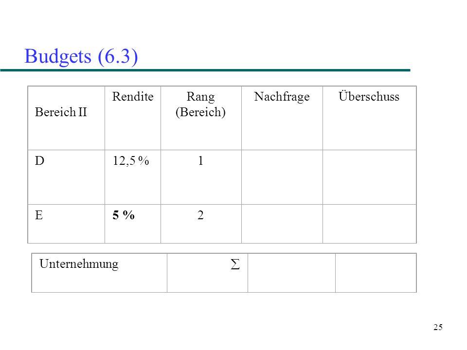 25 Budgets (6.3) Bereich II RenditeRang (Bereich) NachfrageÜberschuss D12,5 %1 E5 %2 Unternehmung 