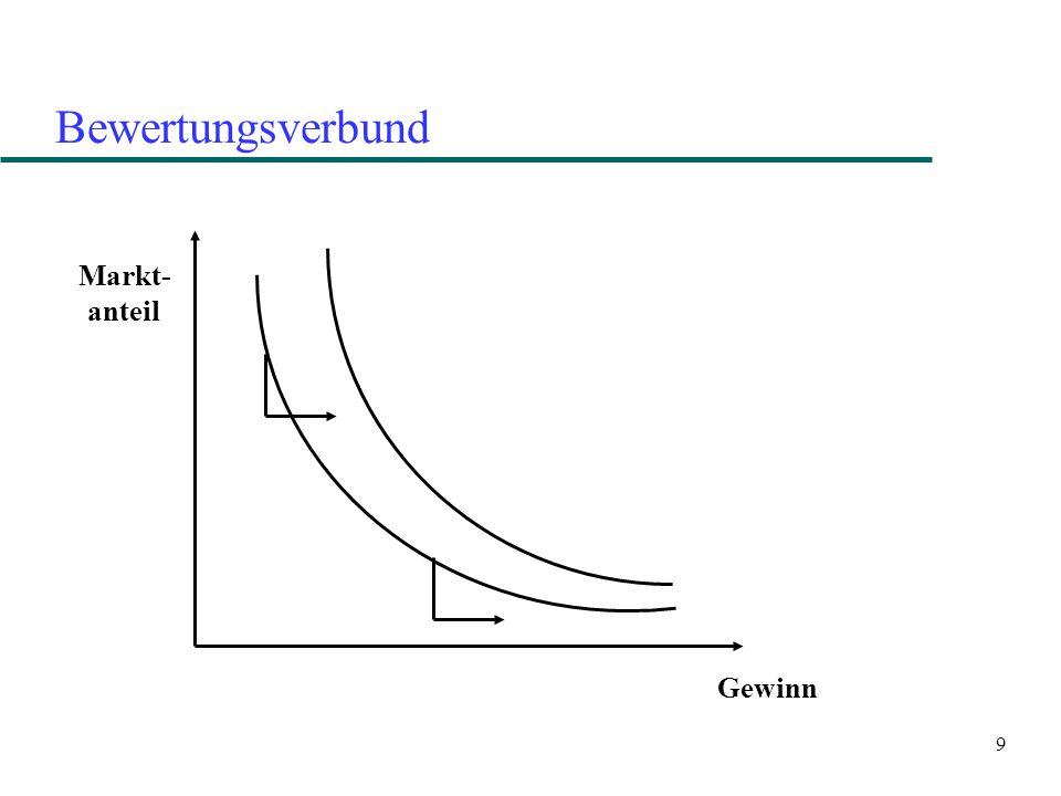 9 Bewertungsverbund Markt- anteil Gewinn