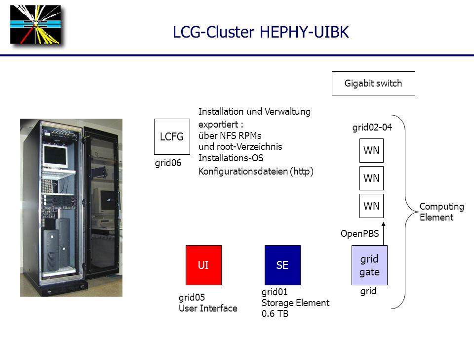 LCG-Cluster HEPHY-UIBK SE grid01 Storage Element 0.6 TB grid gate WN grid grid02-04 LCFG UI WN grid05 User Interface grid06 OpenPBS Installation und Verwaltung exportiert : über NFS RPMs und root-Verzeichnis Installations-OS Konfigurationsdateien (http) Computing Element Gigabit switch
