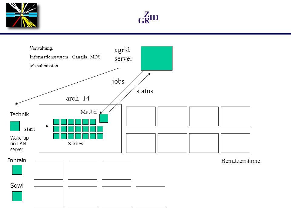 Benutzerraum-PCs werden außerhalb der Öffnungszeiten in Clustern organisiert zugänglich gemacht (für Grid- oder lokale Benutzer) Clustergröße flexibel (Gruppen sollen angemessenen Cluster bekommen), Vorgabe ist ein Cluster/Benutzerraum Verfügbarkeit: Zeittabelle für jeden Cluster lokales Ressourcenmanagementsystem wählbar (OpenPBS, Condor, SGE) Maschinen werden nach Bedarf gestartet