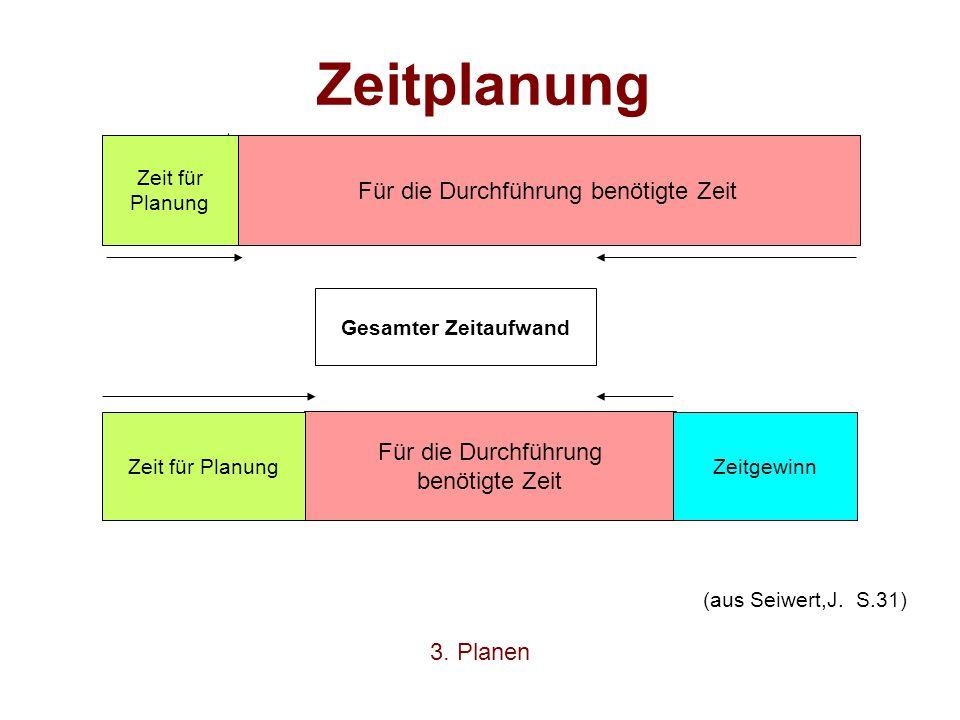 Für die Durchführung benötigte Zeit Für die Durchführung benötigte Zeit Zeit für PlanungZeitgewinn Zeit für Planung Gesamter Zeitaufwand Zeitplanung (