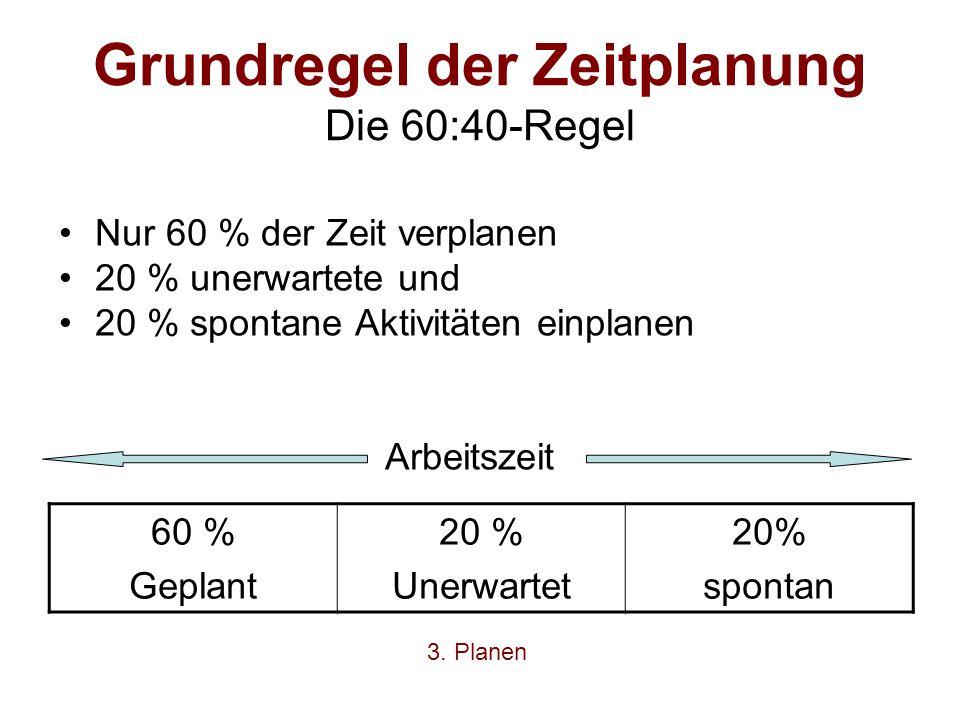 Grundregel der Zeitplanung Die 60:40-Regel Nur 60 % der Zeit verplanen 20 % unerwartete und 20 % spontane Aktivitäten einplanen Arbeitszeit 60 % Gepla
