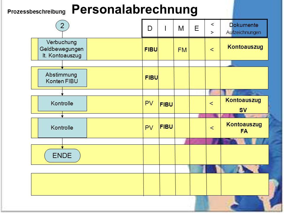 Prozessbeschreibung Personalabrechnung Kontrolle DIME <><> Dokumente Aufzeichnungen FIBU Kontoauszug < PV Kontoauszug SV PV FIBU < Kontoauszug FA FIBU