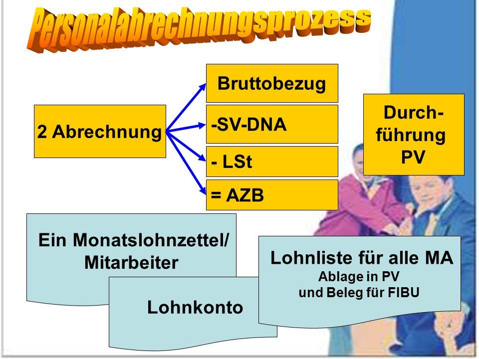 2 Abrechnung - LSt -SV-DNA Ein Monatslohnzettel/ Mitarbeiter Durch- führung PV = AZB Bruttobezug Lohnkonto Lohnliste für alle MA Ablage in PV und Bele