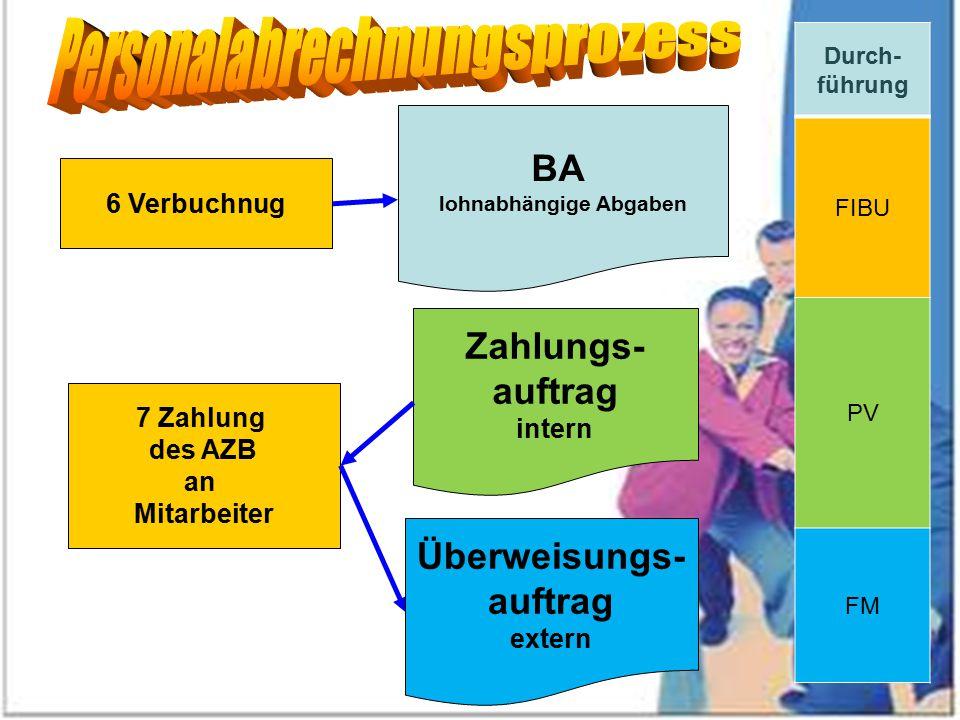 6 Verbuchnug BA lohnabhängige Abgaben 7 Zahlung des AZB an Mitarbeiter Überweisungs- auftrag extern Zahlungs- auftrag intern Durch- führung FIBU PV FM