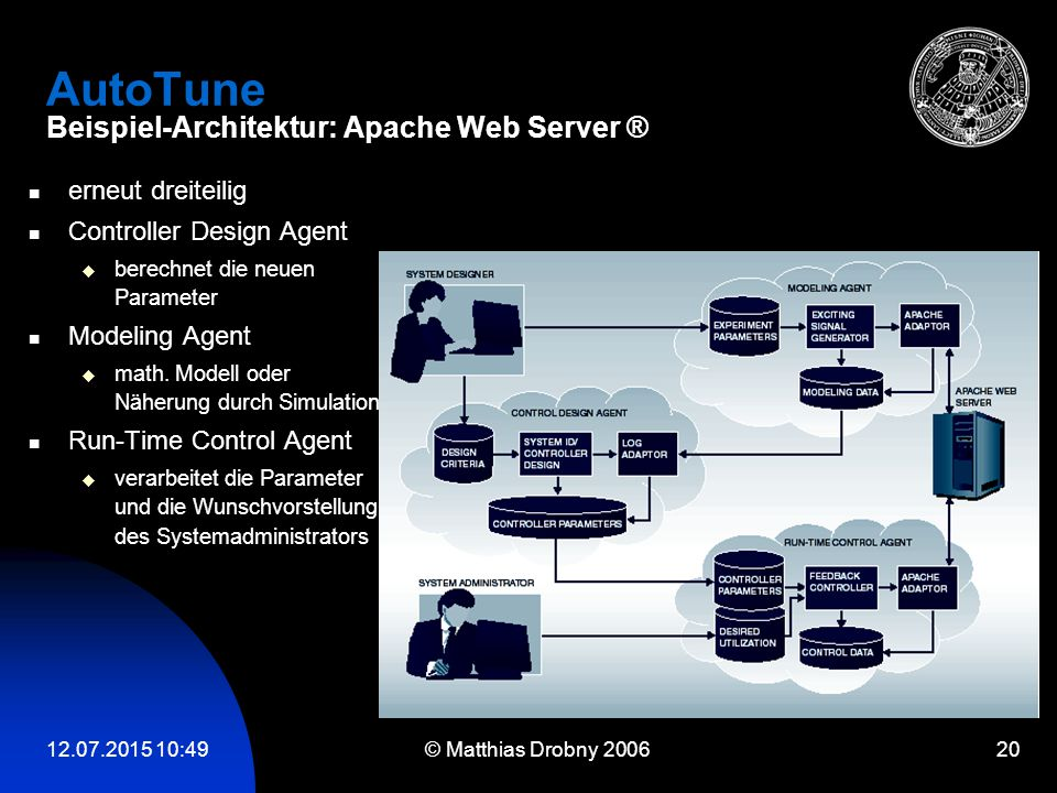 12.07.2015 10:51 © Matthias Drobny 2006 20 AutoTune Beispiel-Architektur: Apache Web Server ® erneut dreiteilig Controller Design Agent  berechnet di