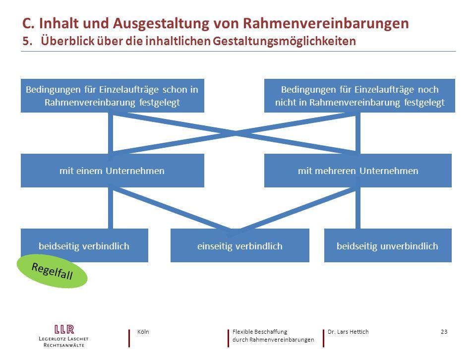 KölnFlexible Beschaffung Dr. Lars Hettich durch Rahmenvereinbarungen 23 C. Inhalt und Ausgestaltung von Rahmenvereinbarungen 5. Überblick über die inh