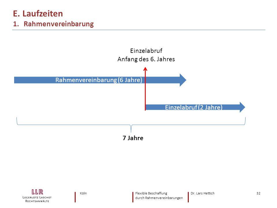 KölnFlexible Beschaffung Dr. Lars Hettich durch Rahmenvereinbarungen 32 E. Laufzeiten 1. Rahmenvereinbarung Rahmenvereinbarung (6 Jahre) Einzelabruf (