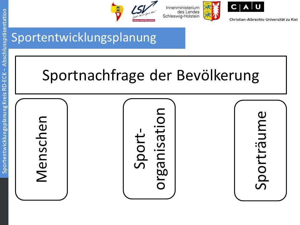 Sportentwicklungsplanung Kreis RD-ECK − Abschlusspräsentation Sportentwicklungsplanung Sportnachfrage der Bevölkerung Menschen Sport- organisation Spo