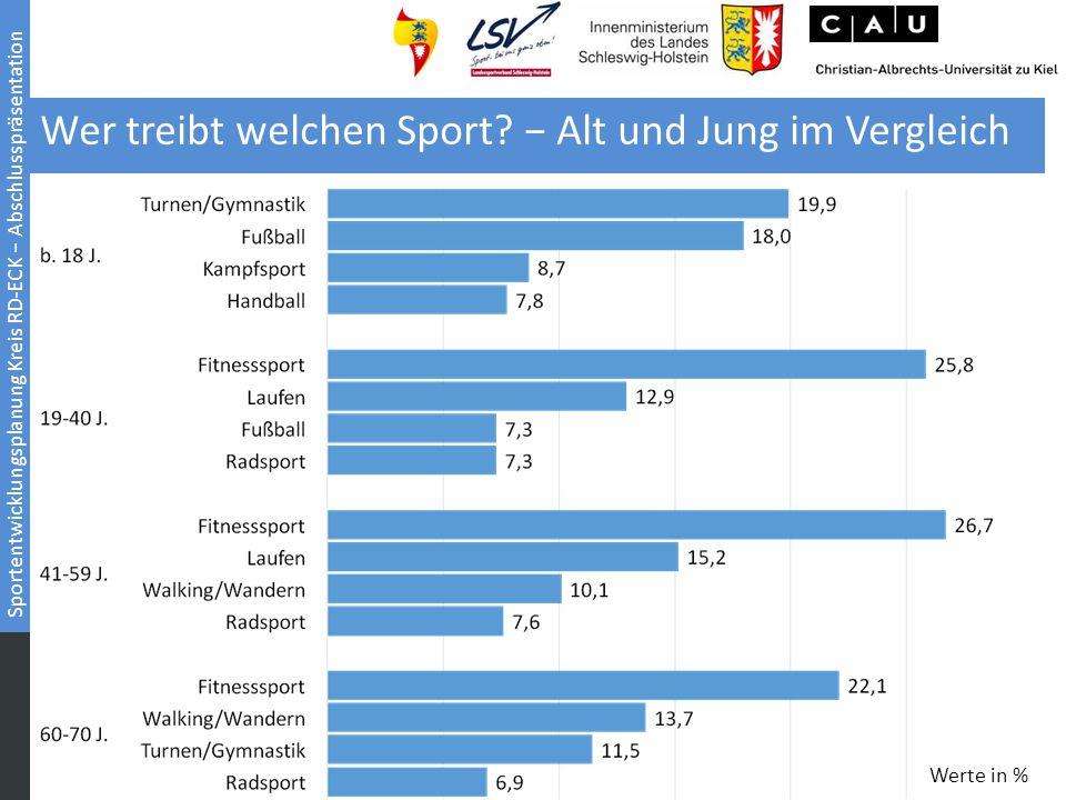 Sportentwicklungsplanung Kreis RD-ECK − Abschlusspräsentation Wer treibt welchen Sport? − Alt und Jung im Vergleich Werte in %