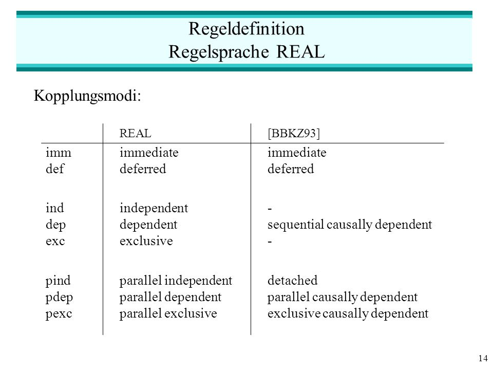 14 Regeldefinition Regelsprache REAL Kopplungsmodi: REAL[BBKZ93] immimmediateimmediate defdeferreddeferred indindependent- depdependentsequential causally dependent excexclusive- pindparallel independentdetached pdepparallel dependentparallel causally dependent pexcparallel exclusiveexclusive causally dependent