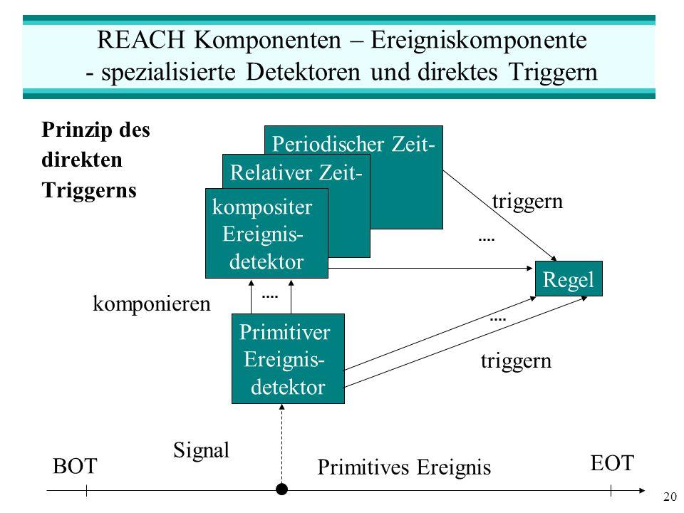 20 Periodischer Zeit- Relativer Zeit- REACH Komponenten – Ereigniskomponente - spezialisierte Detektoren und direktes Triggern Prinzip des direkten Triggerns BOT EOT Primitives Ereignis Signal Primitiver Ereignis- detektor Regel triggern kompositer Ereignis- detektor komponieren