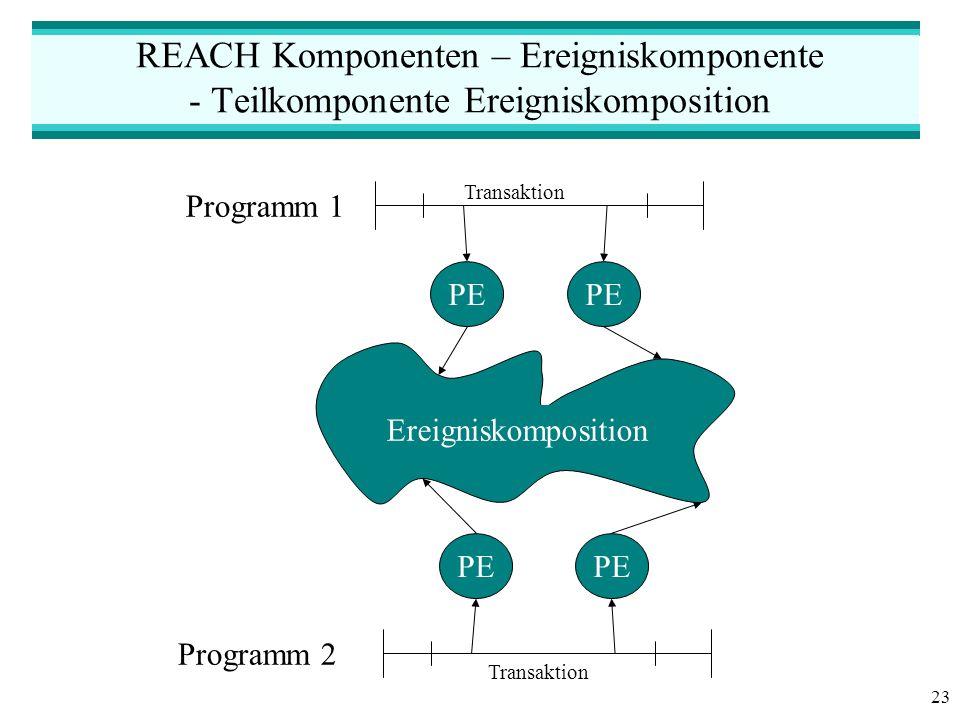 23 REACH Komponenten – Ereigniskomponente - Teilkomponente Ereigniskomposition PE Ereigniskomposition Programm 1 Transaktion Programm 2 Transaktion