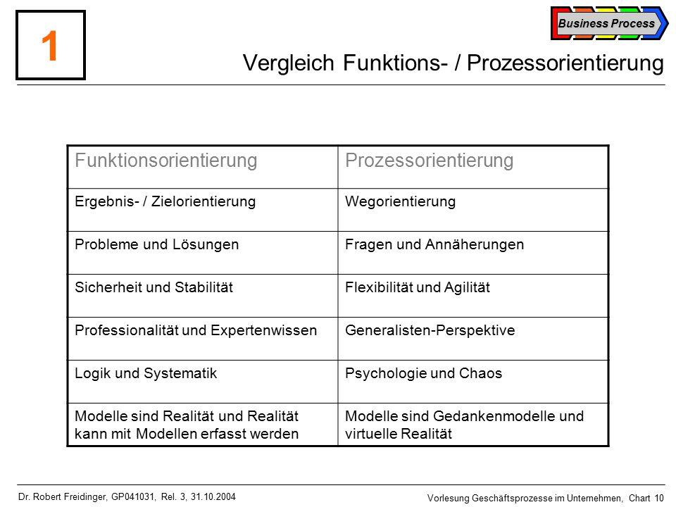 Business Process Vorlesung Geschäftsprozesse im Unternehmen, Chart 10 Dr.