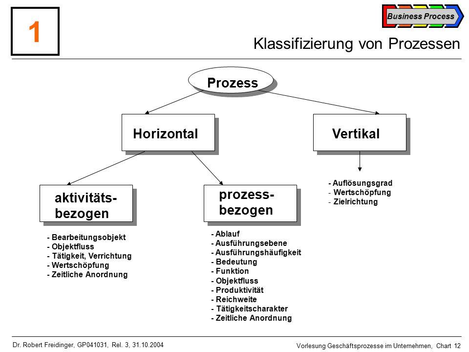 Business Process Vorlesung Geschäftsprozesse im Unternehmen, Chart 12 Dr.