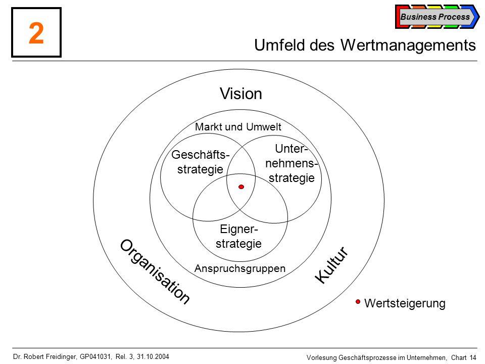 Business Process Vorlesung Geschäftsprozesse im Unternehmen, Chart 14 Dr.