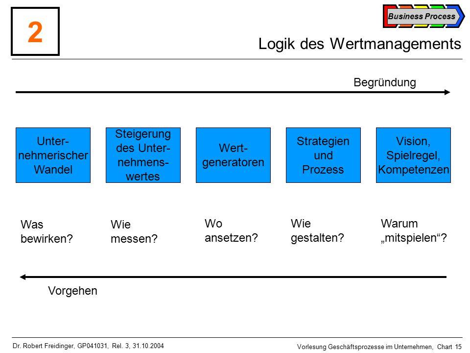 Business Process Vorlesung Geschäftsprozesse im Unternehmen, Chart 15 Dr.