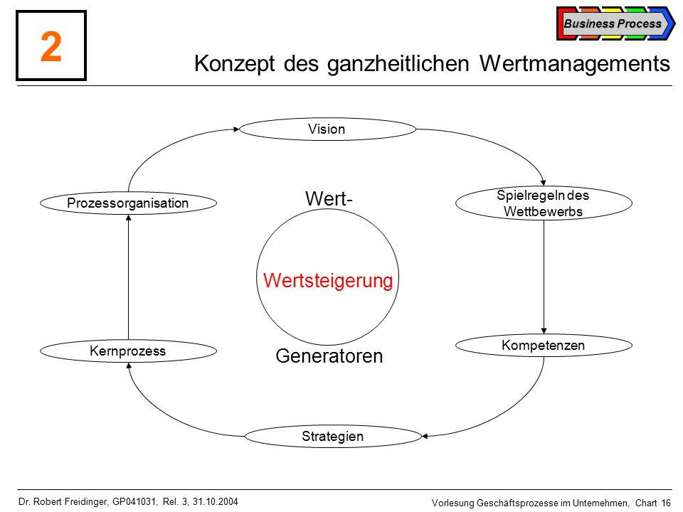 Business Process Vorlesung Geschäftsprozesse im Unternehmen, Chart 16 Dr.