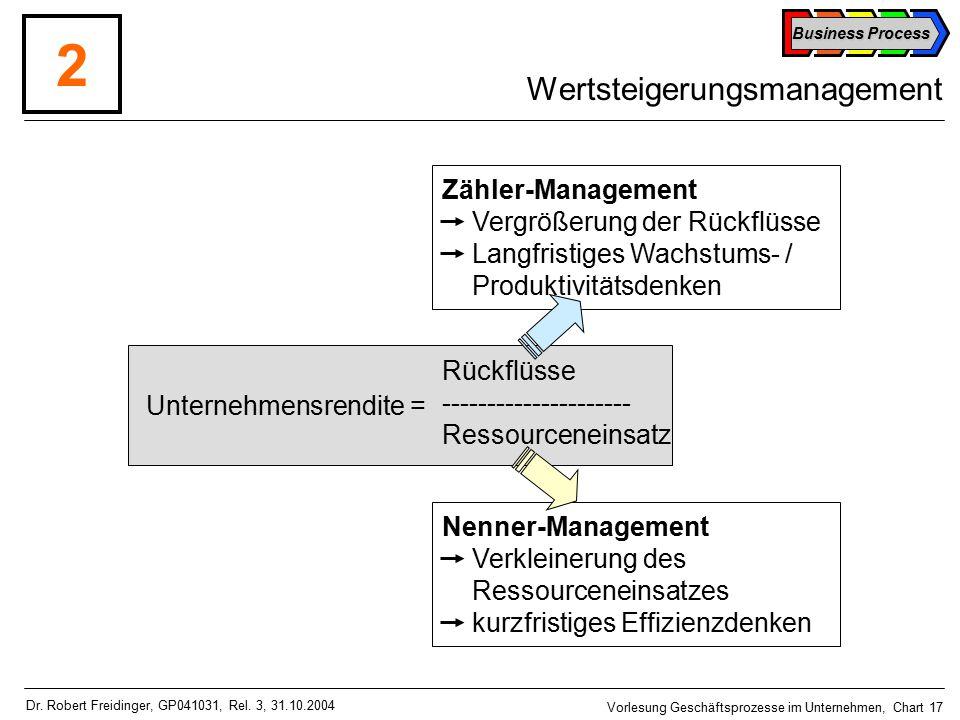 Business Process Vorlesung Geschäftsprozesse im Unternehmen, Chart 17 Dr.