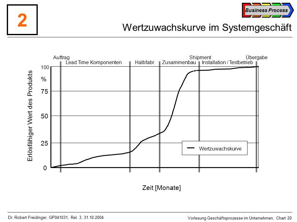 Business Process Vorlesung Geschäftsprozesse im Unternehmen, Chart 20 Dr.