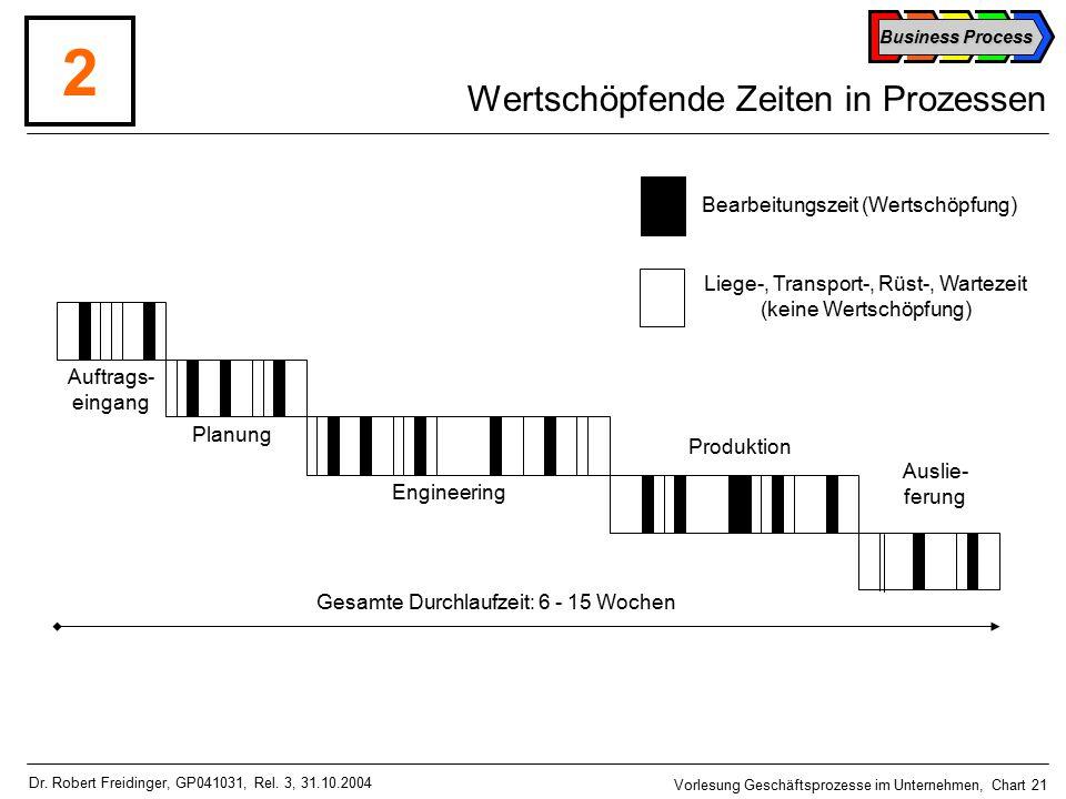 Business Process Vorlesung Geschäftsprozesse im Unternehmen, Chart 21 Dr.