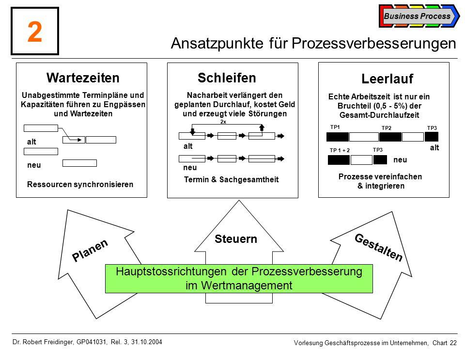Business Process Vorlesung Geschäftsprozesse im Unternehmen, Chart 22 Dr.