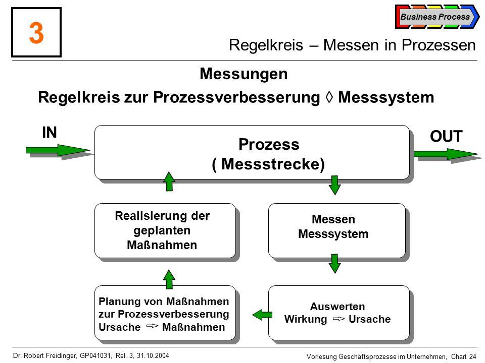 Business Process Vorlesung Geschäftsprozesse im Unternehmen, Chart 24 Dr.
