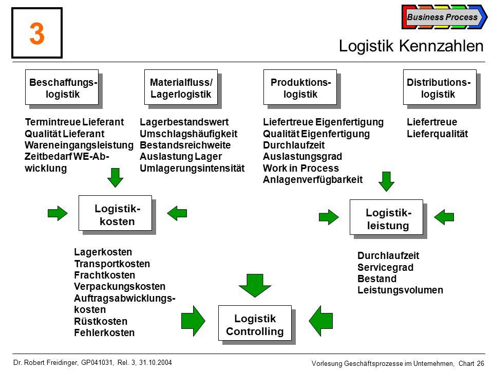 Business Process Vorlesung Geschäftsprozesse im Unternehmen, Chart 26 Dr.