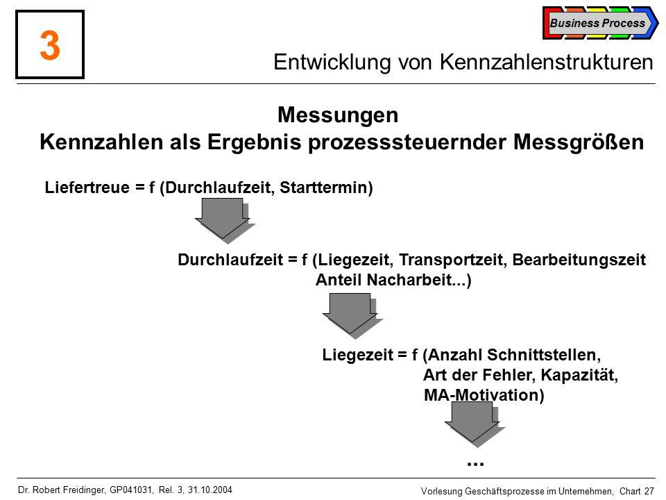 Business Process Vorlesung Geschäftsprozesse im Unternehmen, Chart 27 Dr.