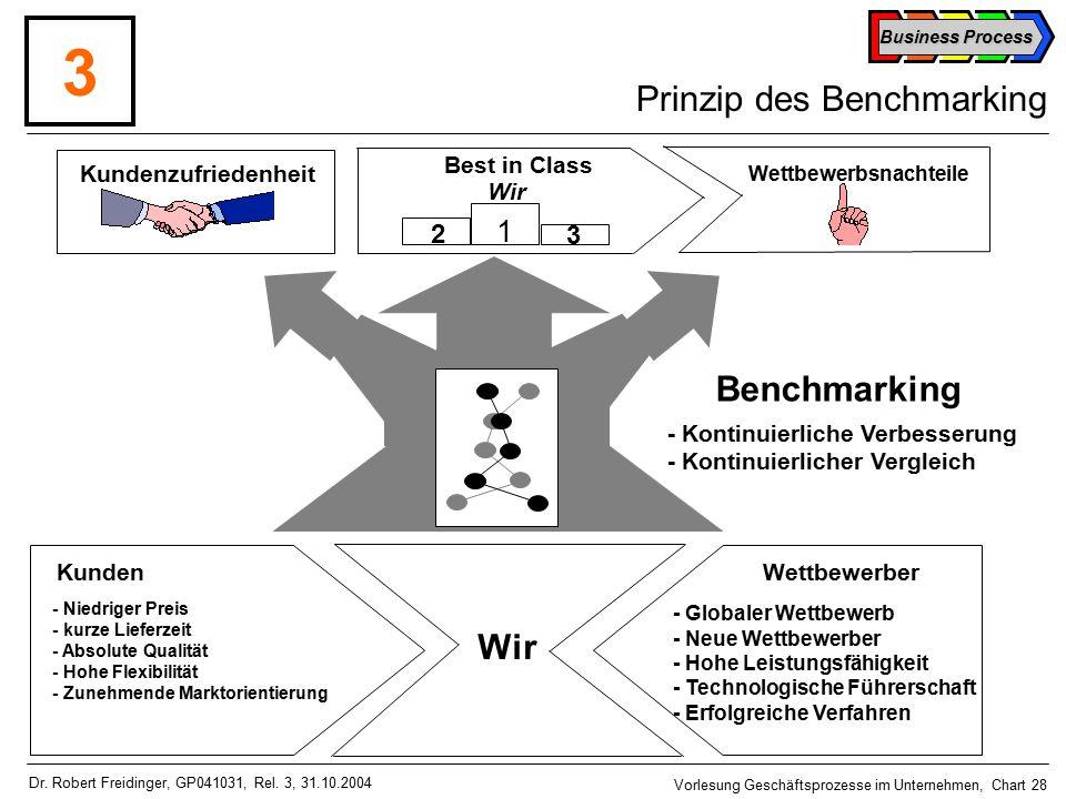 Business Process Vorlesung Geschäftsprozesse im Unternehmen, Chart 28 Dr.