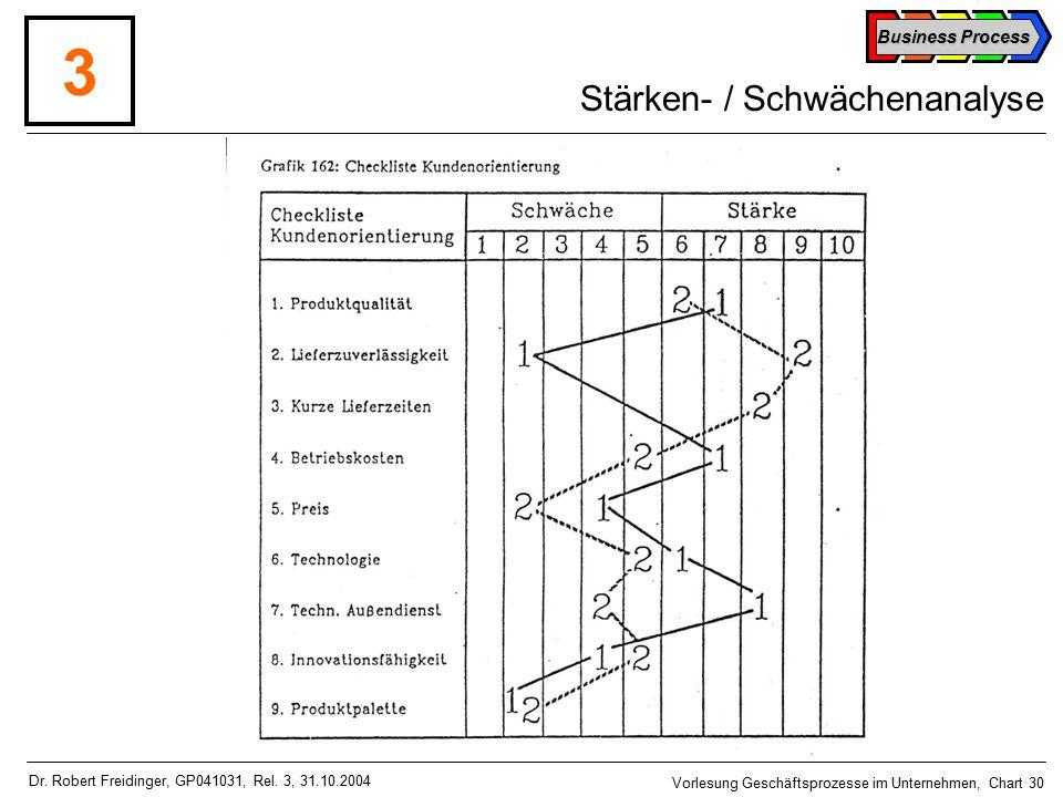 Business Process Vorlesung Geschäftsprozesse im Unternehmen, Chart 30 Dr.