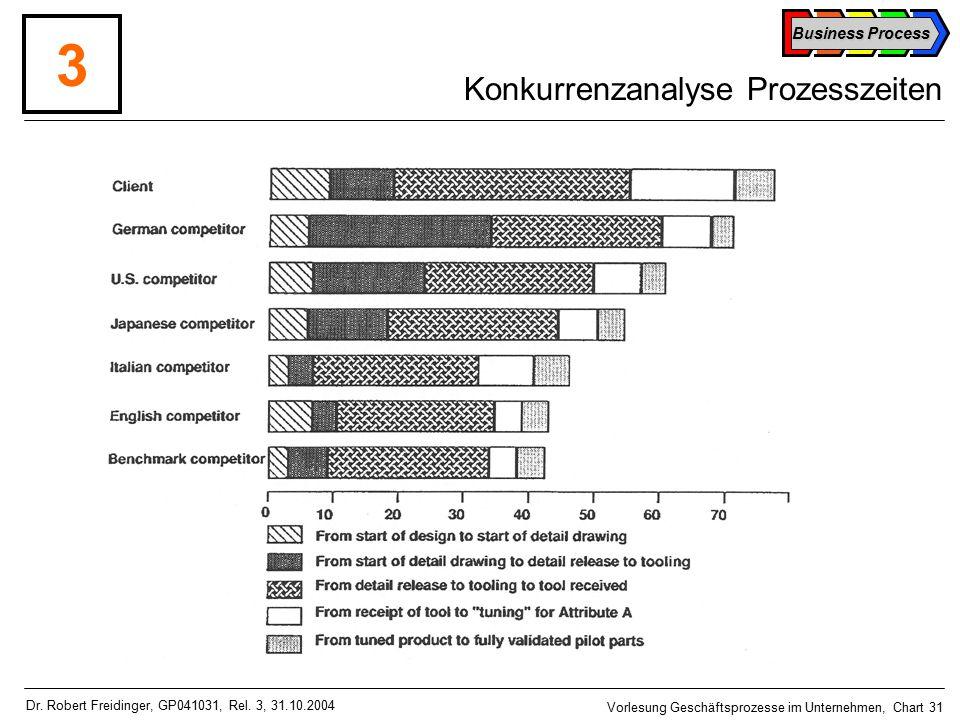 Business Process Vorlesung Geschäftsprozesse im Unternehmen, Chart 31 Dr.