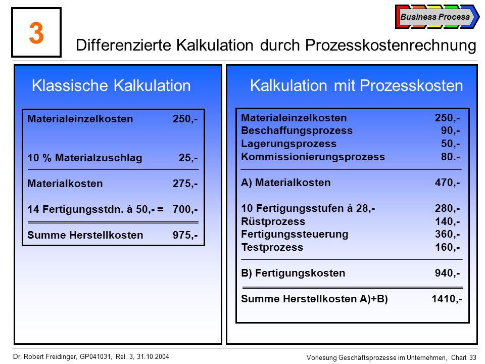 Business Process Vorlesung Geschäftsprozesse im Unternehmen, Chart 33 Dr.