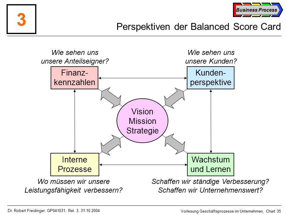 Business Process Vorlesung Geschäftsprozesse im Unternehmen, Chart 35 Dr.