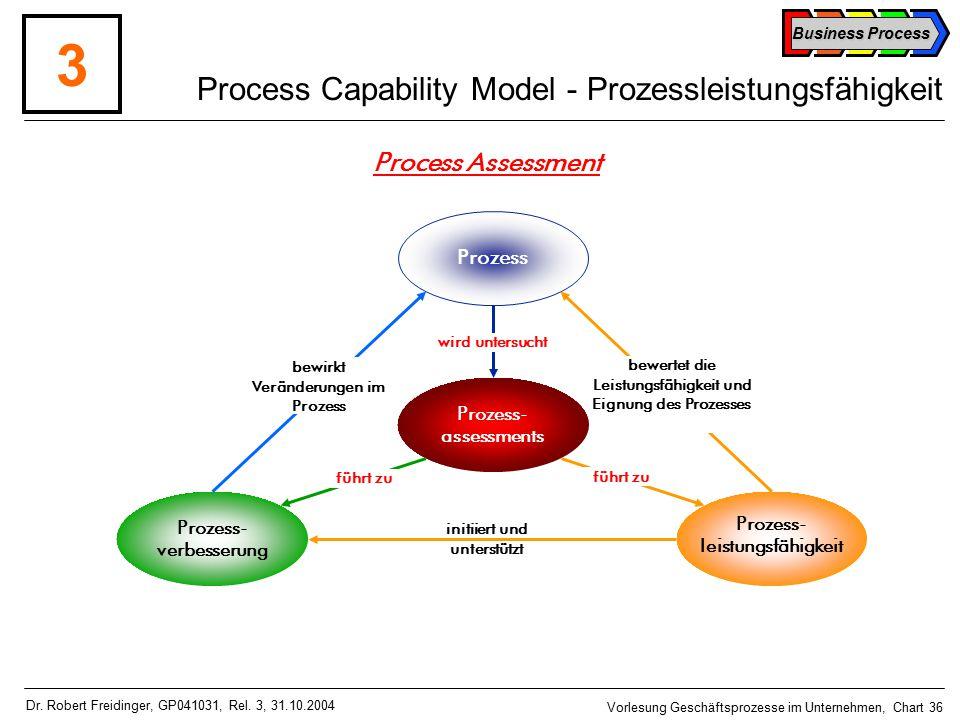 Business Process Vorlesung Geschäftsprozesse im Unternehmen, Chart 36 Dr.